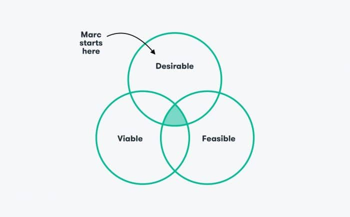 Great Design Thinking by Marc Andreessen