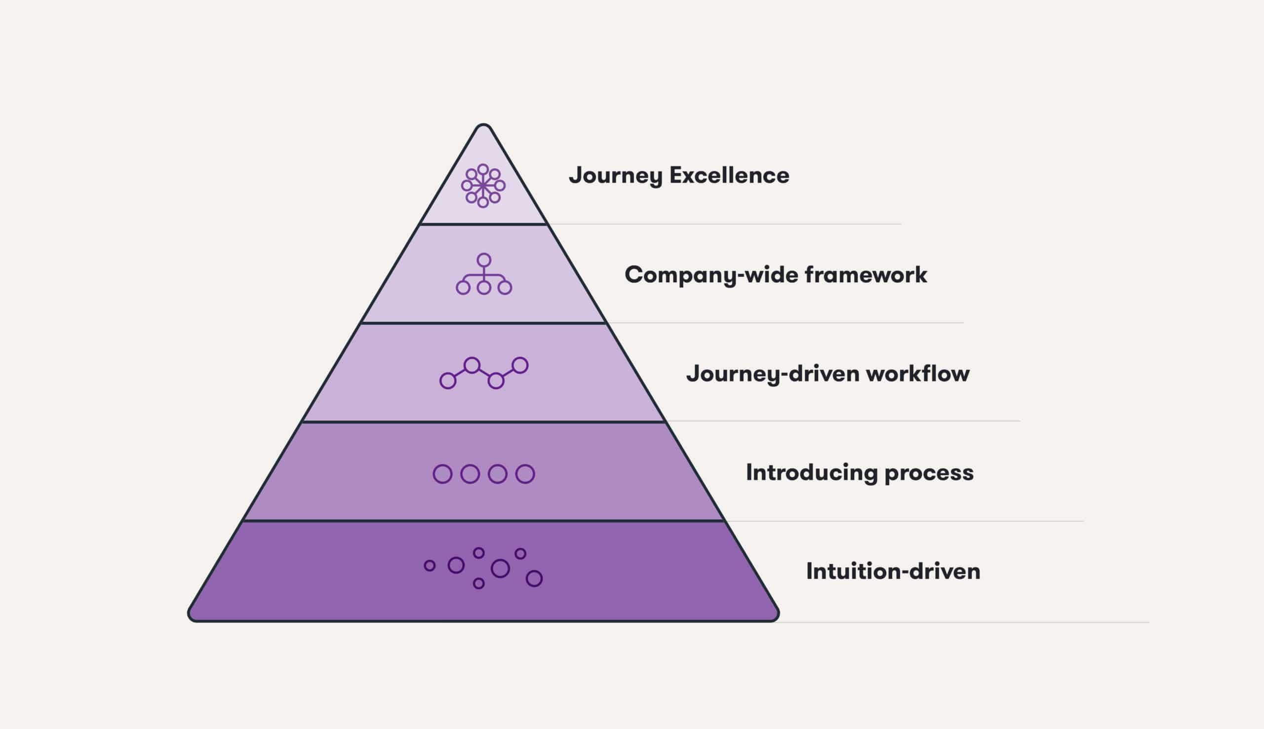 Levels of Customer Journey Excellence