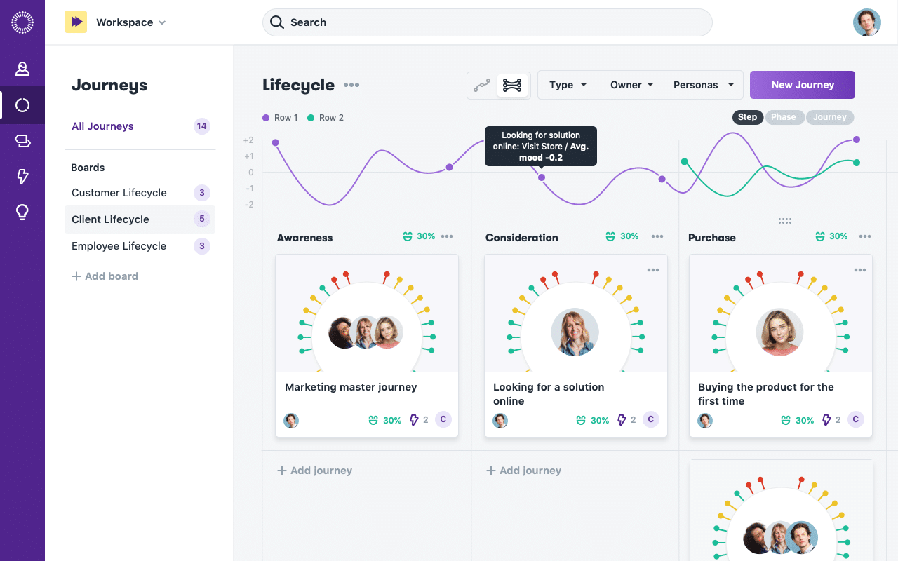 cx management overview lifecycle