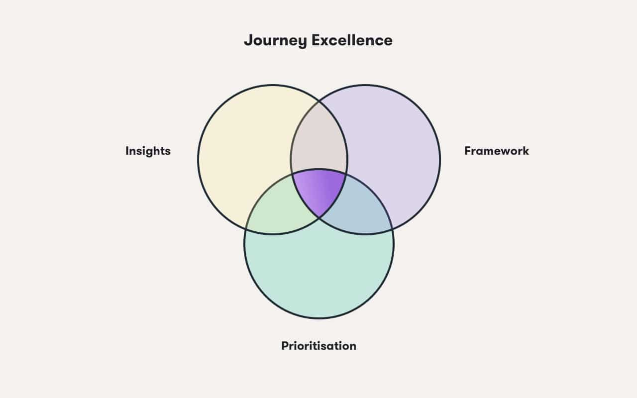 Journey Excellence